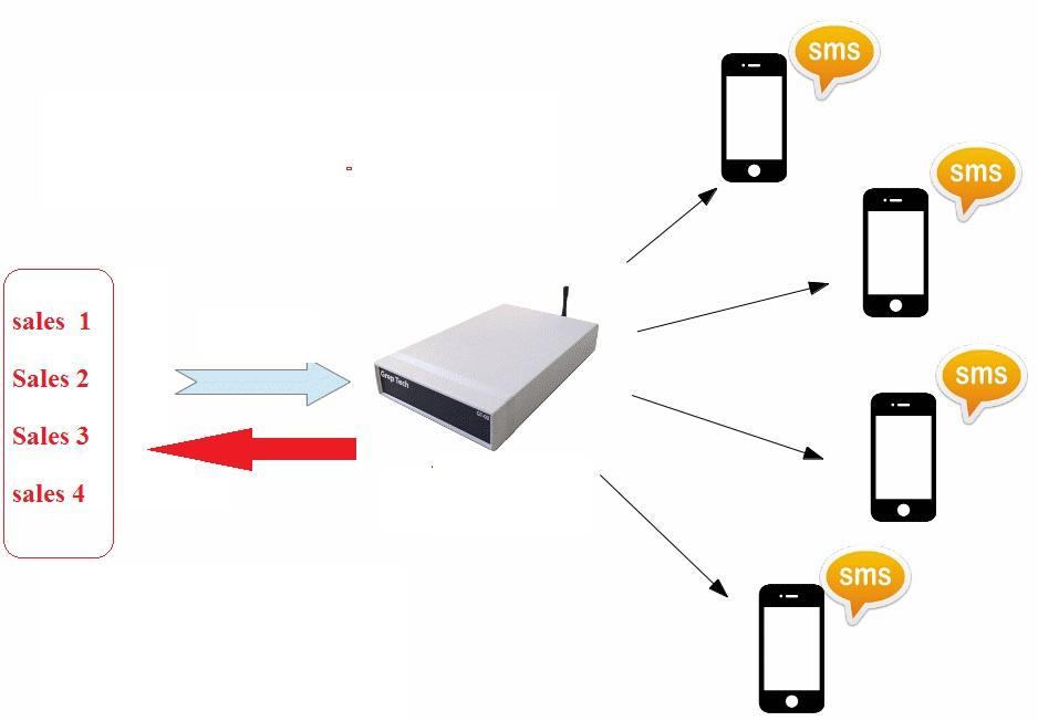 Jual Stungun Kamera Pengintai stun gun keamanan Dan Koleksi Barang Murah Unik Langka Lengkap Peralatan Outdoor Aksesoris Komputer termurah sms-server Informasi SMS Order Server Accunik.com